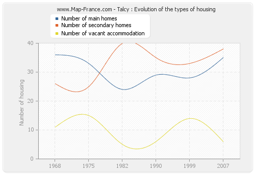 Talcy : Evolution of the types of housing