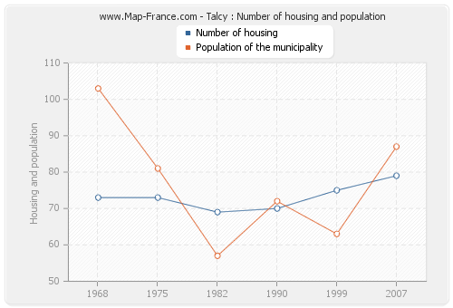 Talcy : Number of housing and population