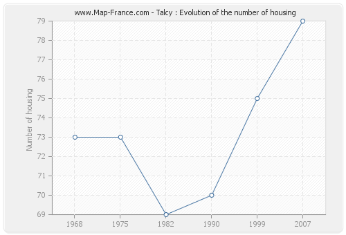 Talcy : Evolution of the number of housing