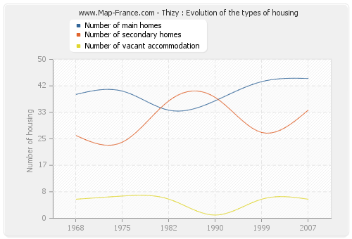 Thizy : Evolution of the types of housing