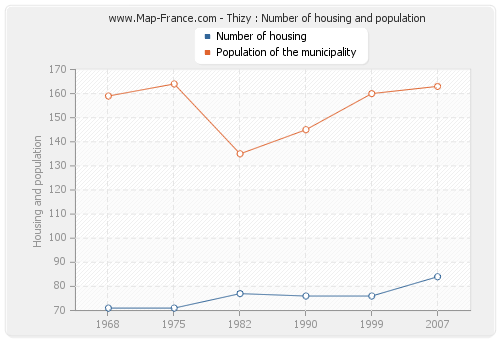 Thizy : Number of housing and population