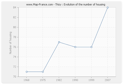 Thizy : Evolution of the number of housing