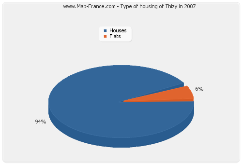 Type of housing of Thizy in 2007