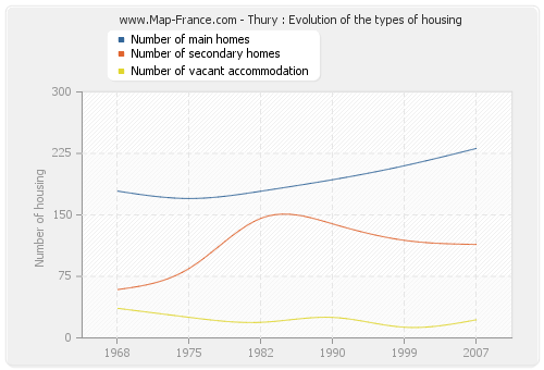 Thury : Evolution of the types of housing