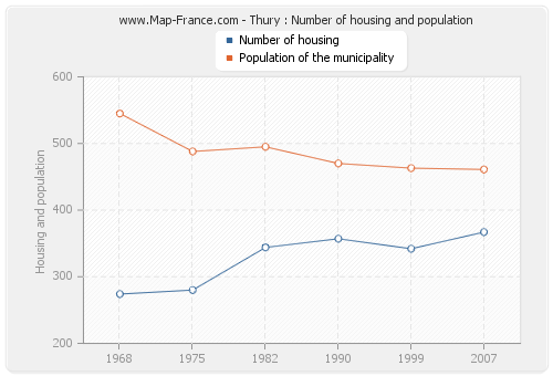 Thury : Number of housing and population