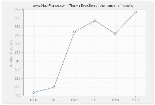 Thury : Evolution of the number of housing