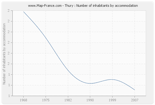 Thury : Number of inhabitants by accommodation