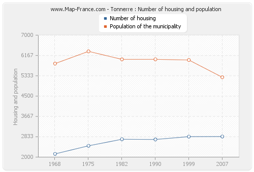 Tonnerre : Number of housing and population