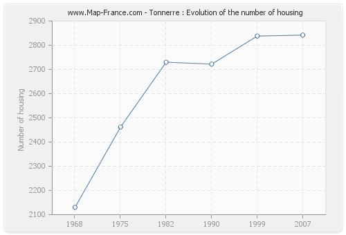 Tonnerre : Evolution of the number of housing