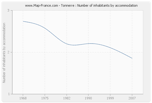 Tonnerre : Number of inhabitants by accommodation