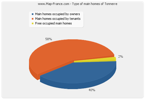 Type of main homes of Tonnerre