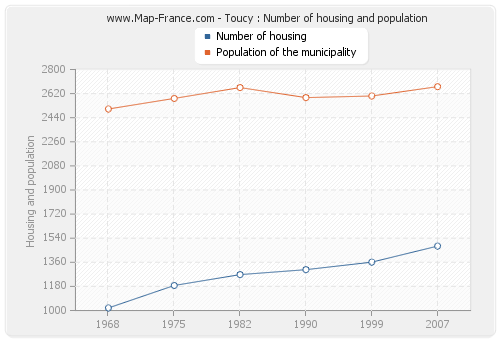 Toucy : Number of housing and population