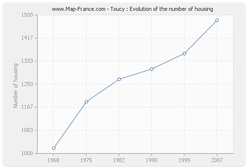 Toucy : Evolution of the number of housing