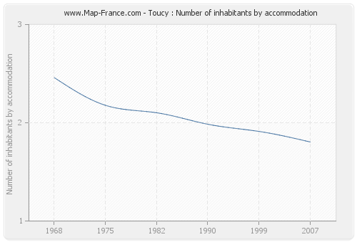 Toucy : Number of inhabitants by accommodation