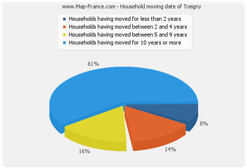 Household moving date of Treigny
