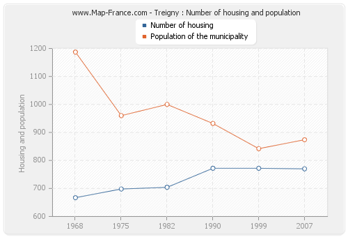 Treigny : Number of housing and population