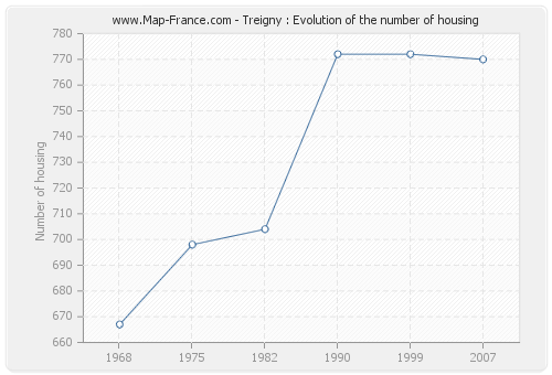 Treigny : Evolution of the number of housing