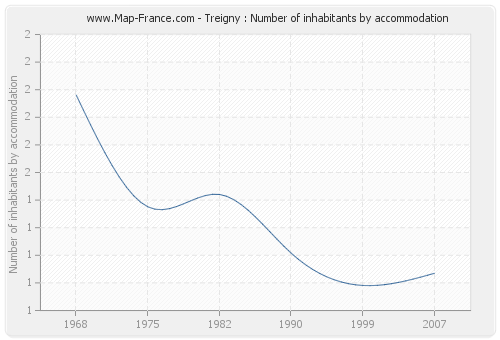 Treigny : Number of inhabitants by accommodation