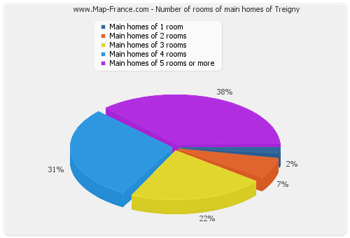 Number of rooms of main homes of Treigny