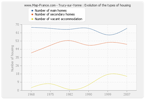 Trucy-sur-Yonne : Evolution of the types of housing