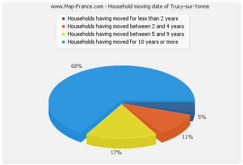Household moving date of Trucy-sur-Yonne