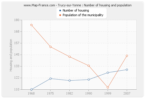 Trucy-sur-Yonne : Number of housing and population