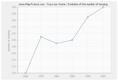 Trucy-sur-Yonne : Evolution of the number of housing