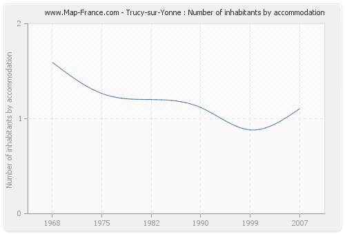 Trucy-sur-Yonne : Number of inhabitants by accommodation