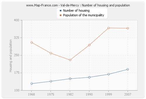 Val-de-Mercy : Number of housing and population