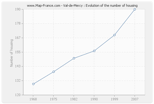 Val-de-Mercy : Evolution of the number of housing