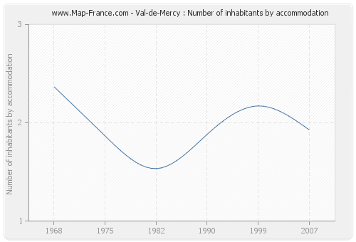 Val-de-Mercy : Number of inhabitants by accommodation