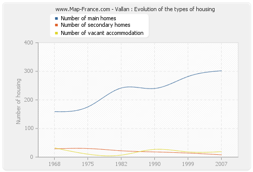 Vallan : Evolution of the types of housing