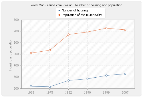 Vallan : Number of housing and population