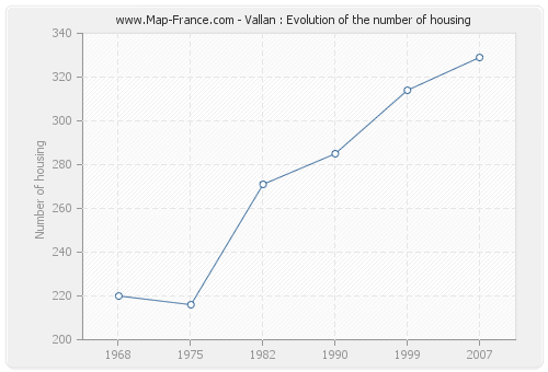 Vallan : Evolution of the number of housing