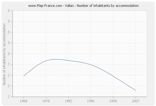 Vallan : Number of inhabitants by accommodation