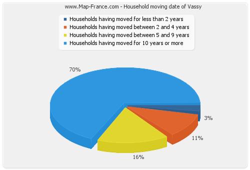 Household moving date of Vassy