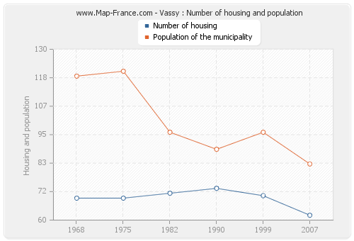 Vassy : Number of housing and population
