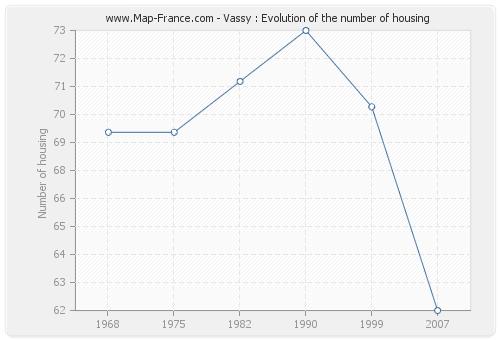 Vassy : Evolution of the number of housing