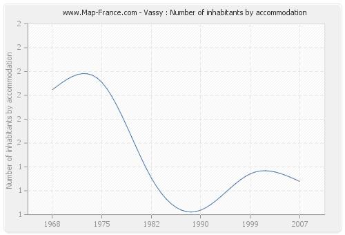 Vassy : Number of inhabitants by accommodation