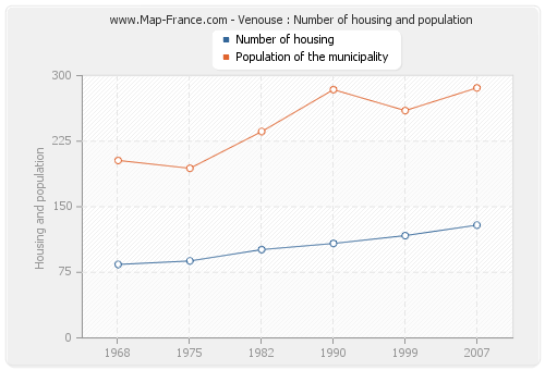 Venouse : Number of housing and population