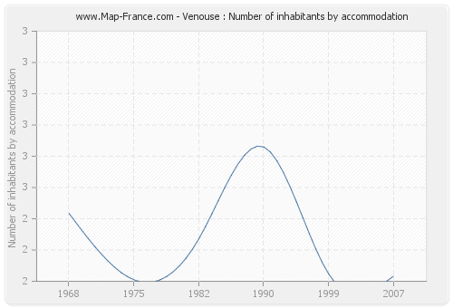 Venouse : Number of inhabitants by accommodation