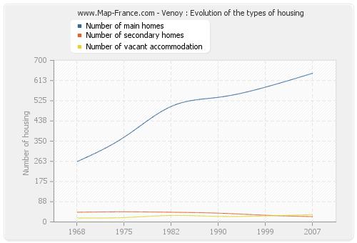 Venoy : Evolution of the types of housing