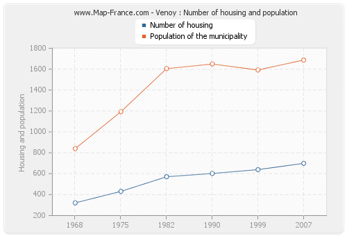 Venoy : Number of housing and population