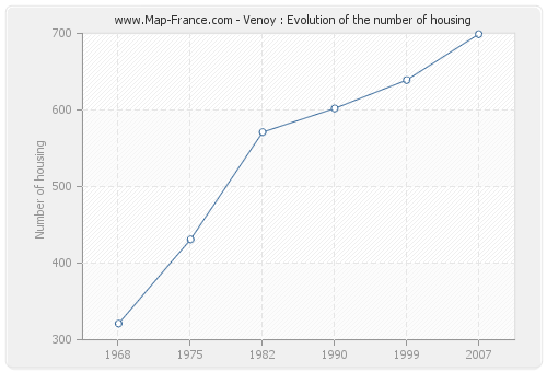 Venoy : Evolution of the number of housing