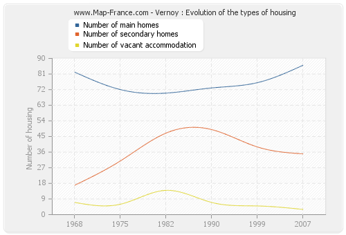 Vernoy : Evolution of the types of housing