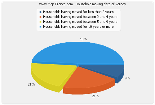 Household moving date of Vernoy