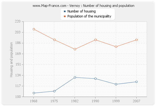 Vernoy : Number of housing and population