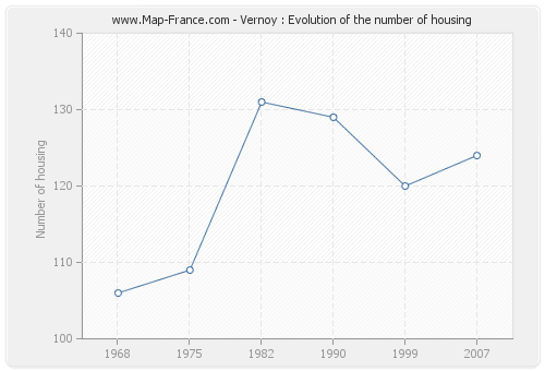 Vernoy : Evolution of the number of housing