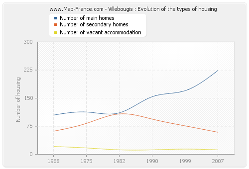 Villebougis : Evolution of the types of housing