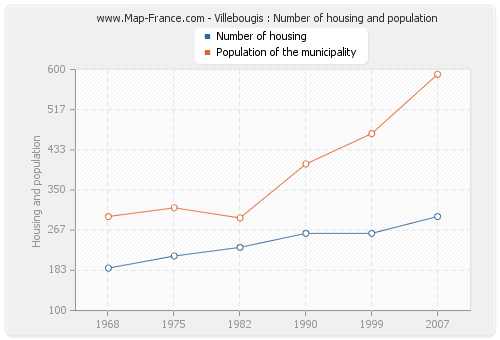Villebougis : Number of housing and population